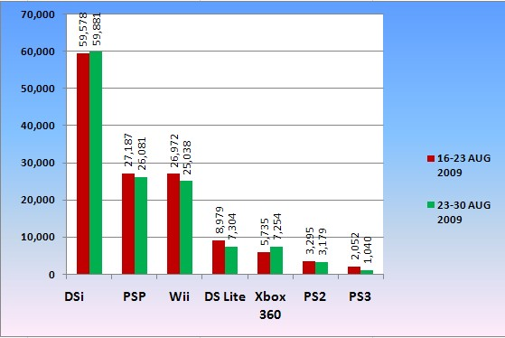 console chart 30 aug 2009
