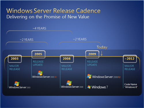 Windows 8 Roadmap