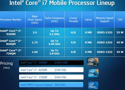 intel-mobile-core-i7-specifications