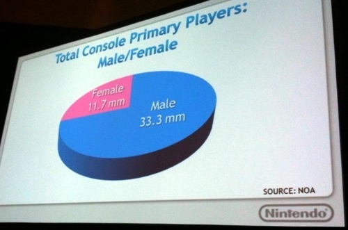 wii female data