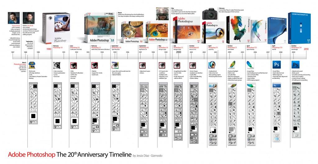 Timeline ของโปรแกรม Photoshop ตั้งแต่ยุคแรกจนถึงปัจจุบัน