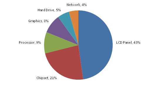 notebook power consumption Battery Notebook ใช้อย่างไรให้คุ้มค่า