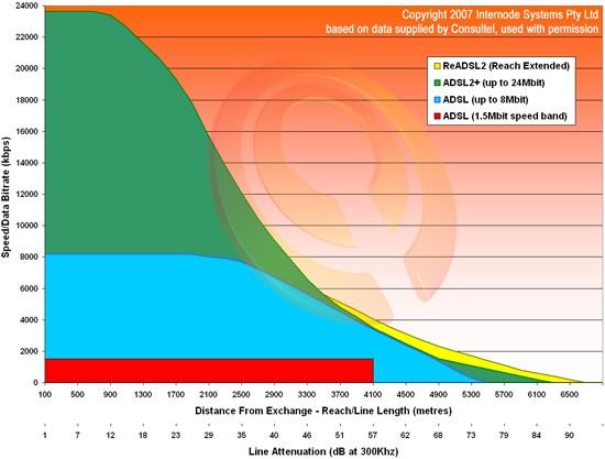 ADSL Attenuation Graph ปัจจัยที่มีผลต่อคุณภาพในการเชื่อมต่ออินเตอร์เน็ต