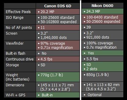Canon 6D vs Nikon D600