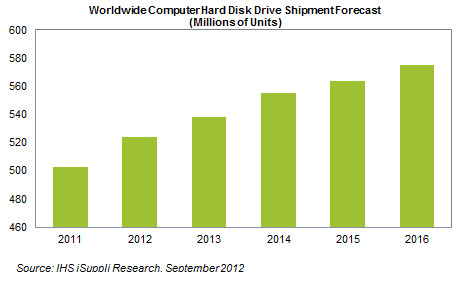 http://www.isuppli.com/Memory-and-Storage/News/Pages/Hard-Drive-Shipments-Rebound-to-Record-Level-in-2012.aspx