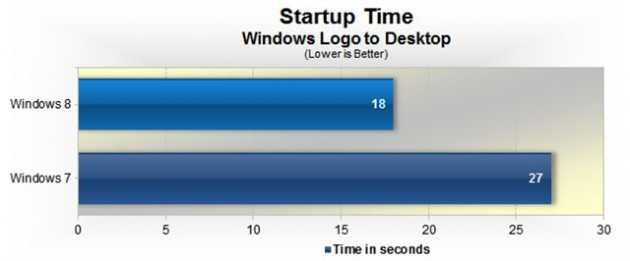 Windows 8 บูทไวกว่า Windows 7