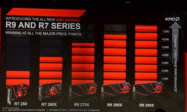 amd radeon r7 r9 series e1380155911178 AMD R7 R9 Series การ์ดจอตระกูลใหม่จาก AMD พร้อมข้อมูลอย่างละเอียด