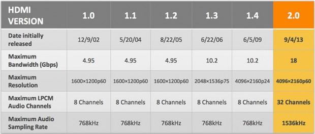 เปรียบเทียบประสิทธิภาพของ HDMI ในแต่ละเวอร์ชั่น