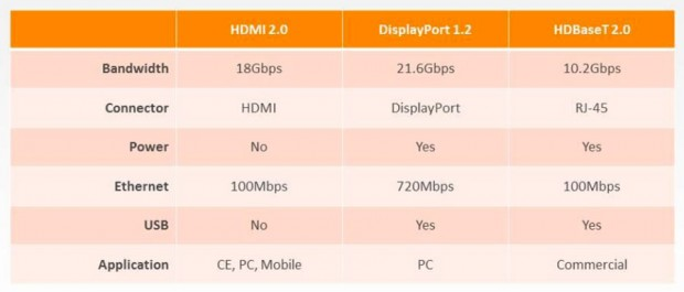 เทียบสามมาตรฐานคู่แข่งสำคัญ HDMI 2.0 - DisplayPort 1.2 - HDBaseT 2.0